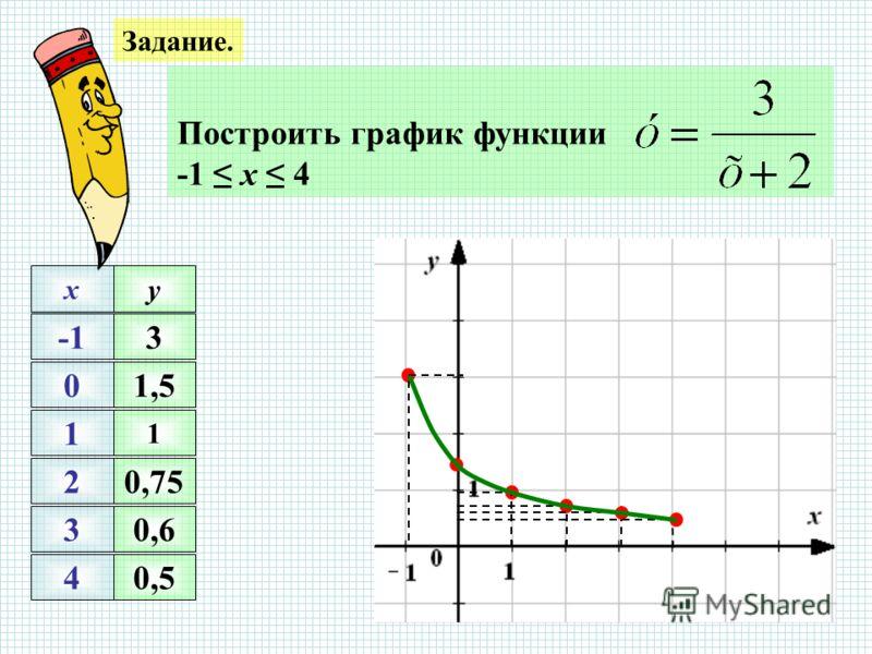 Задание. Построить график функции -1 х 4 0 1 2 3 4 xy 1 0,75 0,6 0,5 3 1,5
