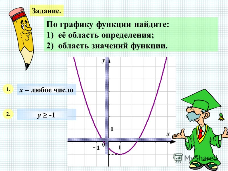 Задание. По графику функции найдите: 1) её область определения; 2) область значений функции. 1. х – любое число 2. у -1