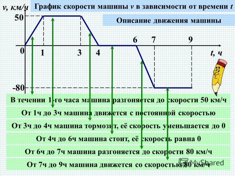 График функции презентация ...: pictures11.ru/grafik-funkcii-prezentaciya.html