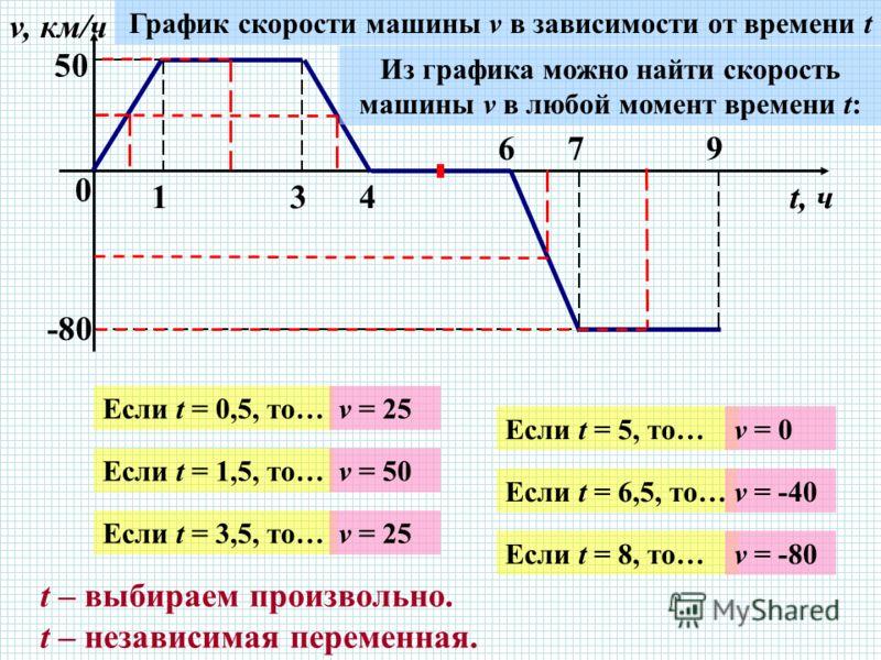 0 134 679 v, км/ч t, ч 5050 -80 График скорости машины v в зависимости от времени t Из графика можно найти скорость машины v в любой момент времени t: Если t = 0,5, то… Если t = 1,5, то… Если t = 3,5, то… Если t = 5, то… Если t = 6,5, то… Если t = 8,