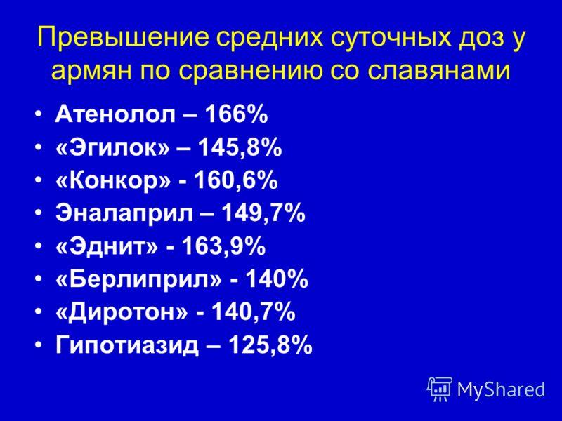 Превышение средних суточных доз у армян по сравнению со славянами Атенолол – 166% «Эгилок» – 145,8% «Конкор» - 160,6% Эналаприл – 149,7% «Эднит» - 163,9% «Берлиприл» - 140% «Диротон» - 140,7% Гипотиазид – 125,8%