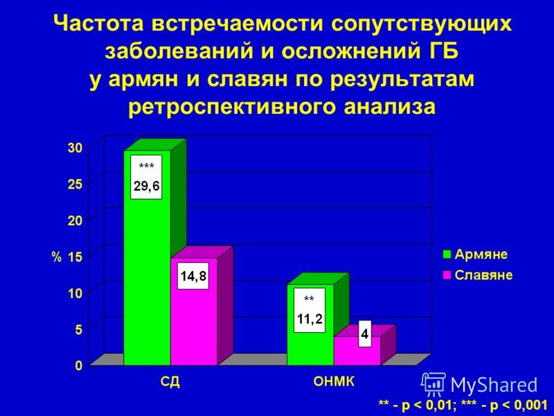 Частота встречаемости сопутствующих заболеваний и осложнений ГБ у армян и славян по результатам ретроспективного анализа ** - р < 0,01; *** - р < 0,001