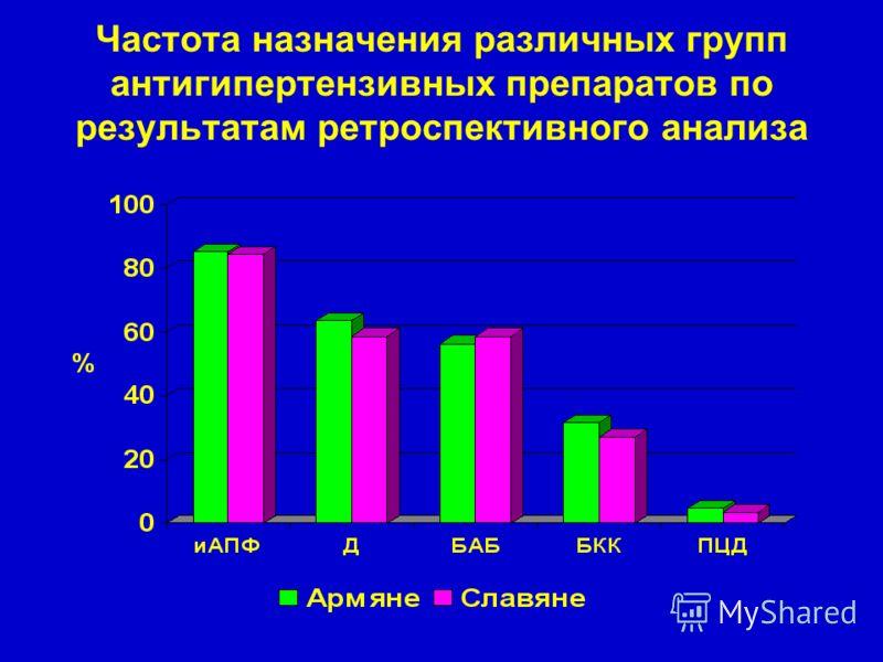 Частота назначения различных групп антигипертензивных препаратов по результатам ретроспективного анализа