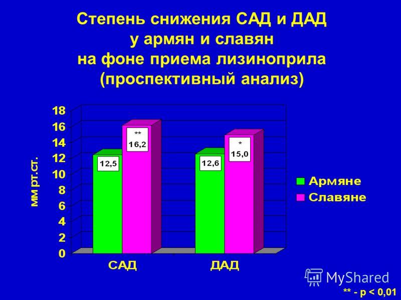 Степень снижения САД и ДАД у армян и славян на фоне приема лизиноприла (проспективный анализ) ** - р < 0,01
