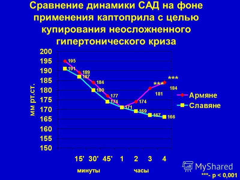 Сравнение динамики САД на фоне применения каптоприла с целью купирования неосложненного гипертонического криза ***- р < 0,001 минутычасы