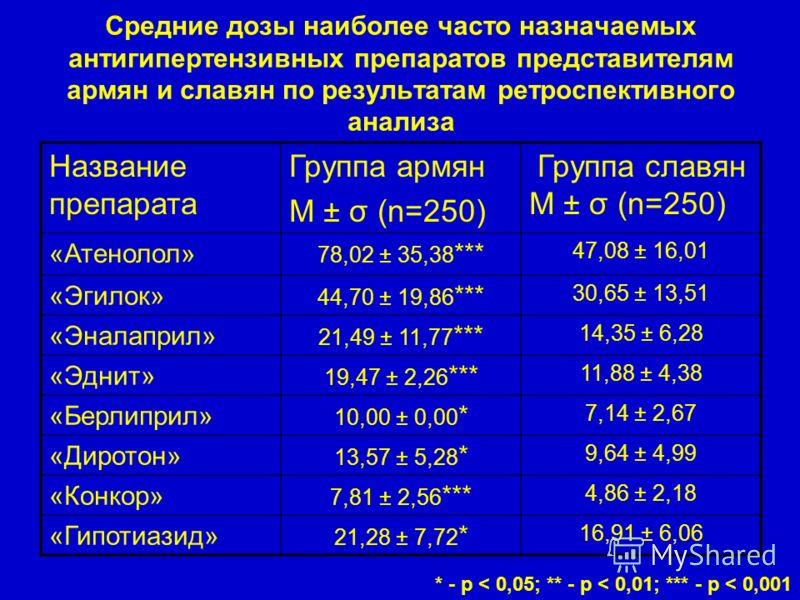 Средние дозы наиболее часто назначаемых антигипертензивных препаратов представителям армян и славян по результатам ретроспективного анализа Название препарата Группа армян М ± σ (n=250) Группа славян М ± σ (n=250) «Атенолол» 78,02 ± 35,38 *** 47,08 ±