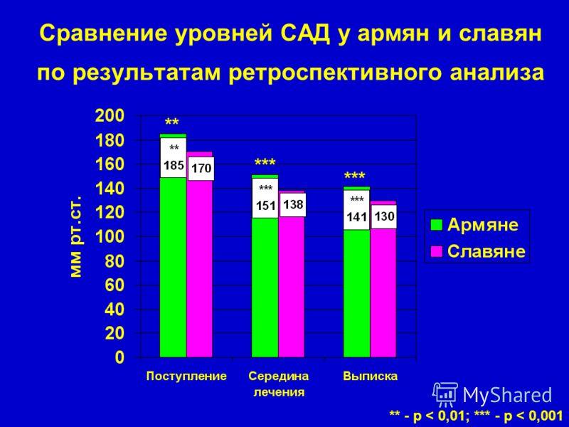 Сравнение уровней САД у армян и славян по результатам ретроспективного анализа ** - р < 0,01; *** - р < 0,001 ** ***