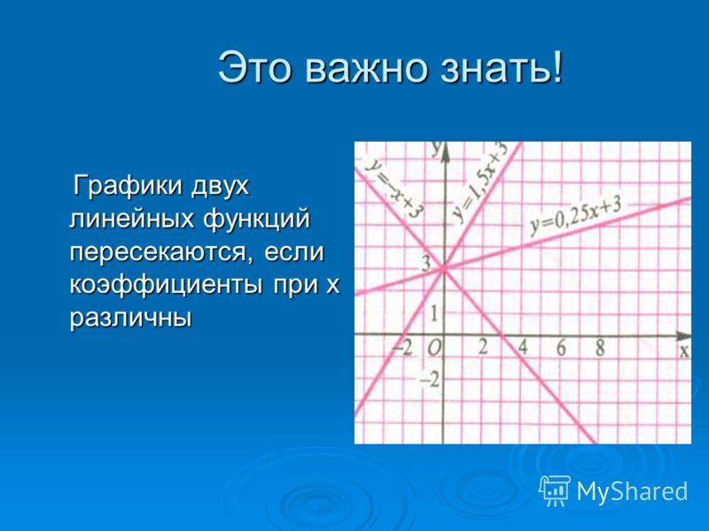 Это важно знать! Графики двух линейных функций пересекаются, если коэффициенты при х различны Графики двух линейных функций пересекаются, если коэффициенты при х различны