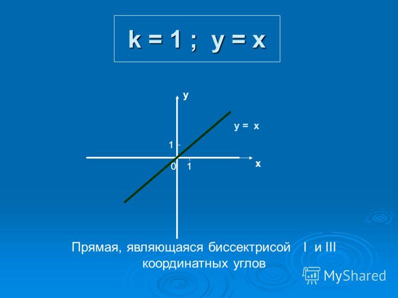 k = 1 ; y = x х у 01 1 у = x Прямая, являющаяся биссектрисой I и III координатных углов