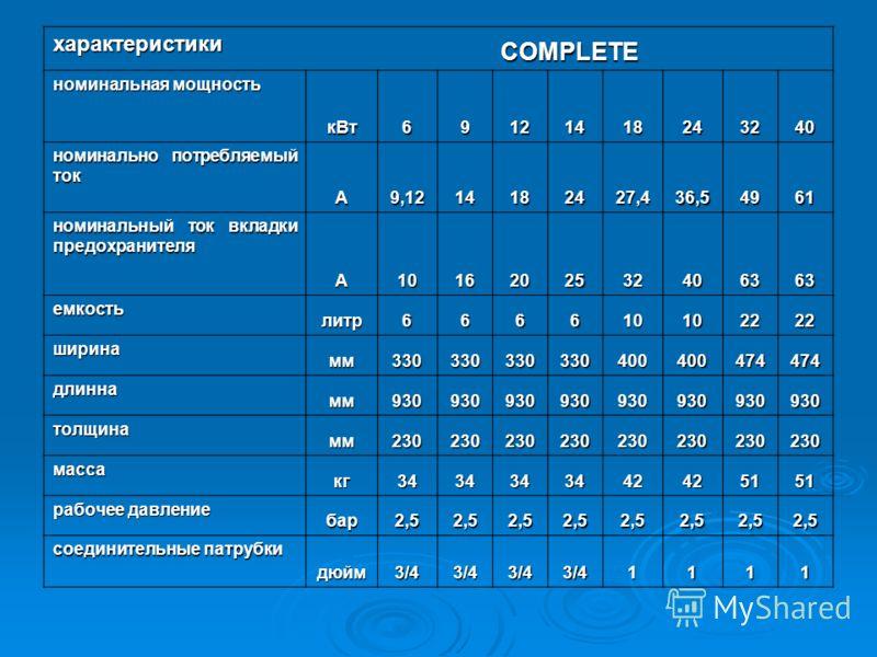 характеристики COMPLETE номинальная мощность кВт69121418243240 номинально потребляемый ток А9,1214182427,436,54961 номинальный ток вкладки предохранителя А1016202532406363 емкость литр666610102222 ширина мм330330330330400400474474 длинна мм9309309309