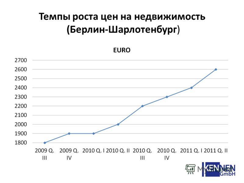 Темпы роста цен на недвижимость (Берлин-Шарлотенбург)