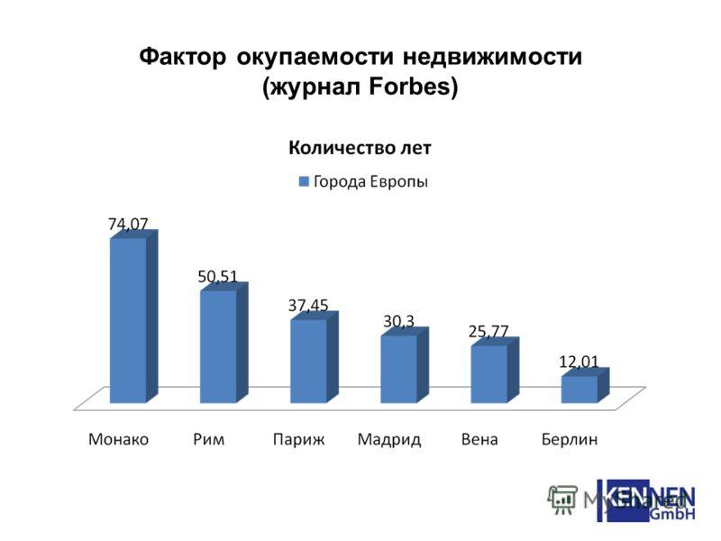 Фактор окупаемости недвижимости (журнал Forbes)