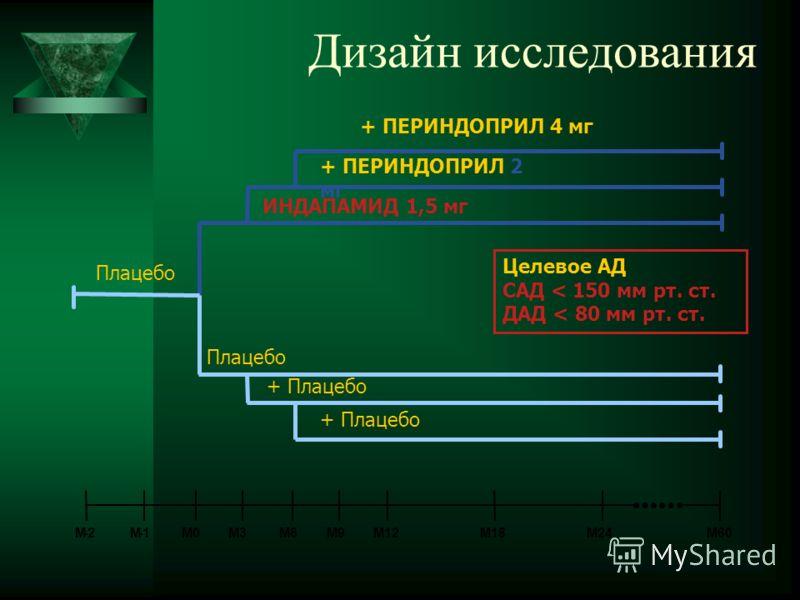 Дизайн исследования Плацебо + Плацебо ИНДАПАМИД 1,5 мг + ПЕРИНДОПРИЛ 2 мг + ПЕРИНДОПРИЛ 4 мг M-2M-1M0M3M6M9M12M18M24M60 Целевое АД САД < 150 мм рт. ст. ДАД < 80 мм рт. ст.
