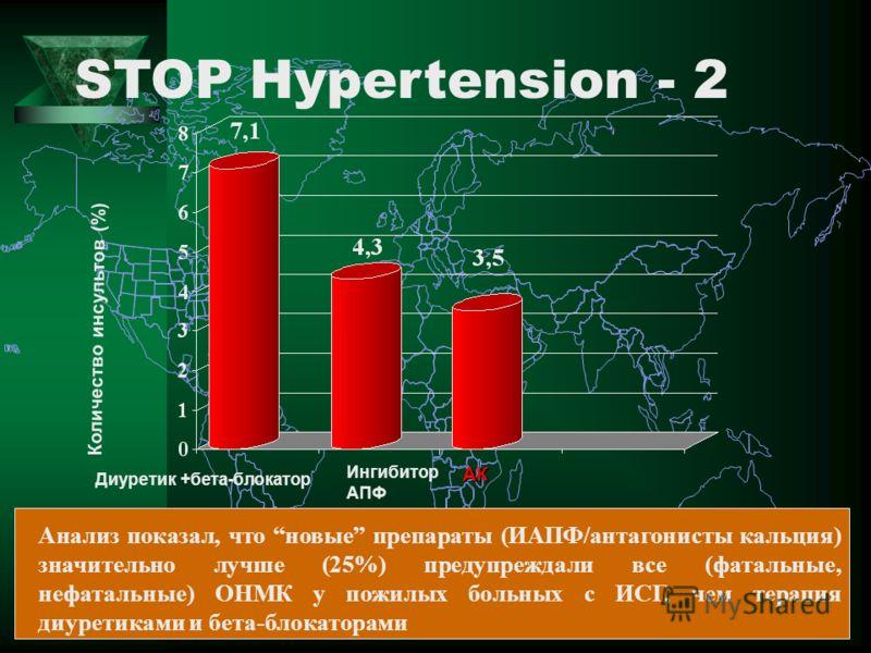 STOP Hypertension - 2 Диуретик +бета-блокатор Ингибитор АПФАК Количество инсультов (%) Анализ показал, что новые препараты (ИАПФ/антагонисты кальция) значительно лучше (25%) предупреждали все (фатальные, нефатальные) ОНМК у пожилых больных с ИСГ, чем