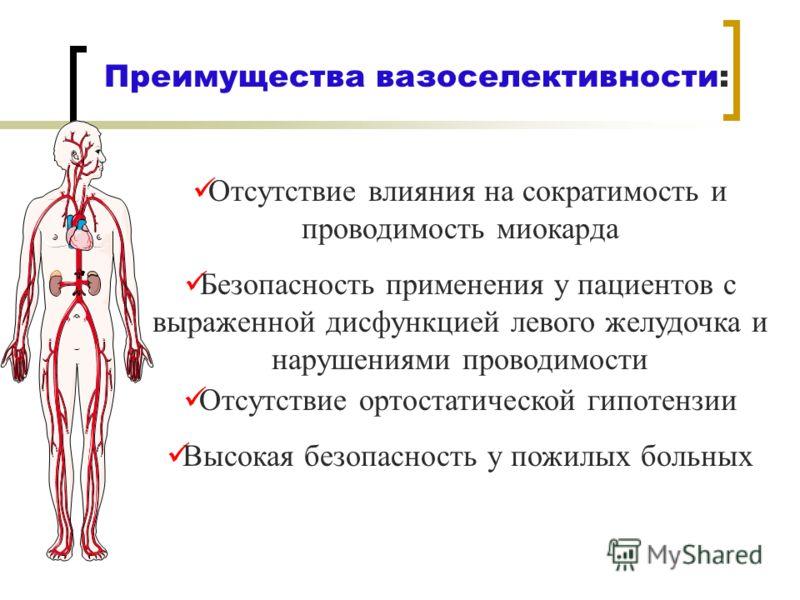 Преимущества вазоселективности: Отсутствие влияния на сократимость и проводимость миокарда Безопасность применения у пациентов с выраженной дисфункцией левого желудочка и нарушениями проводимости Отсутствие ортостатической гипотензии Высокая безопасн