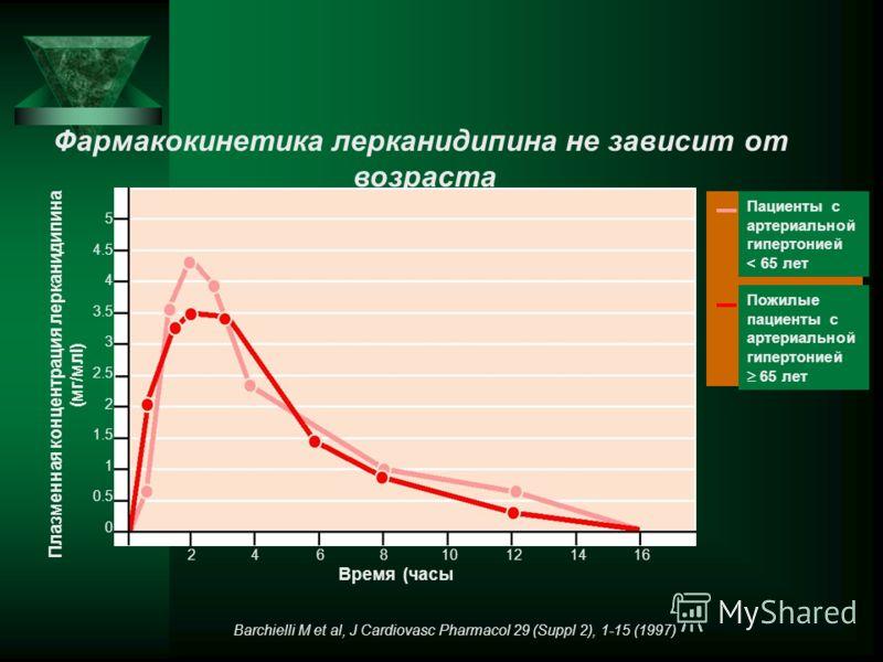 Фармакокинетика лерканидипина не зависит от возраста Barchielli M et al, J Cardiovasc Pharmacol 29 (Suppl 2), 1-15 (1997) Время (часы Пожилые пациенты с артериальной гипертонией 65 лет Пациенты с артериальной гипертонией < 65 лет 5 4.5 4 3.5 3 2.5 2