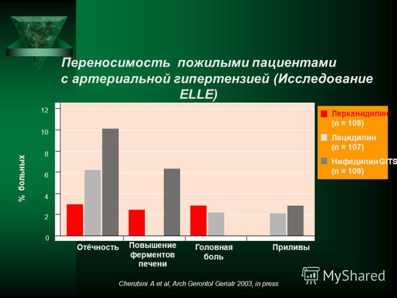 Переносимость пожилыми пациентами с артериальной гипертензией (Исследование ELLE) Лерканидипин (n = 108) Нифедипин GITS (n = 109) Лацидипин (n = 107) % больных Cherubini A et al, Arch Gerontol Geriatr 2003, in press 12 8 6 4 10 0 2 ОтёчностьГоловная