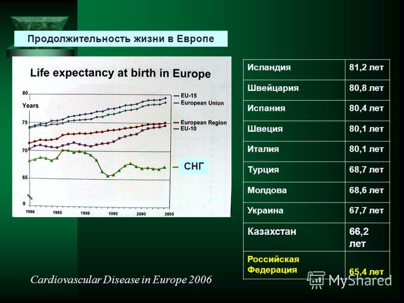 Продолжительность жизни в Европе СНГ Исландия81,2 лет Швейцария80,8 лет Испания80,4 лет Швеция80,1 лет Италия80,1 лет Турция68,7 лет Молдова68,6 лет Украина67,7 лет Казахстан 66,2 лет Российская Федерация 65,4 лет Cardiovascular Disease in Europe 200