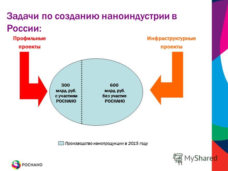 11 Инфраструктурные проекты Профильные проекты 300 млрд. руб. с участием РОСНАНО 600 млрд. руб. без участия РОСНАНО Производство нанопродукции в 2015 году Задачи по созданию наноиндустрии в России: