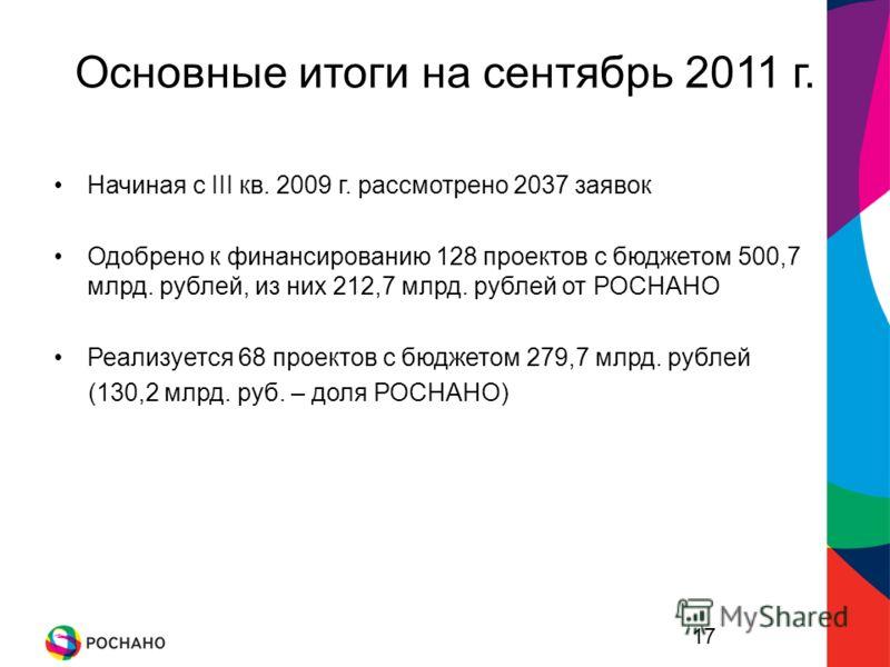 17 Основные итоги на сентябрь 2011 г. Начиная с III кв. 2009 г. рассмотрено 2037 заявок Одобрено к финансированию 128 проектов с бюджетом 500,7 млрд. рублей, из них 212,7 млрд. рублей от РОСНАНО Реализуется 68 проектов с бюджетом 279,7 млрд. рублей (