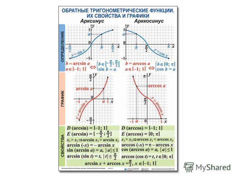Функция у = arccos x х у 1 2 -20