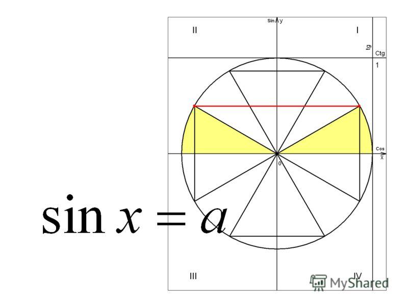 Имеет ли смысл выражение? arcsin(-1/2) arccos arcsin(3 - ) arcsin1,5 arccos(- +1 ) arccos