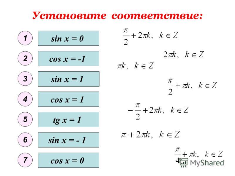 Решение какого уравнения показано на тригонометрической окружности? ctg x = 3 4.4.