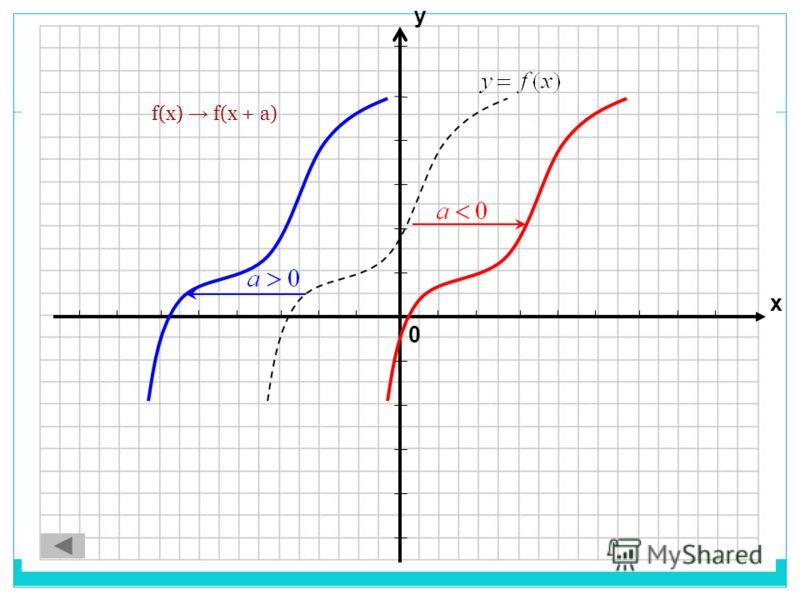 0 х у f(x) f(x + а)