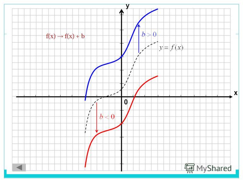 0 х у f(x) f(x) + b