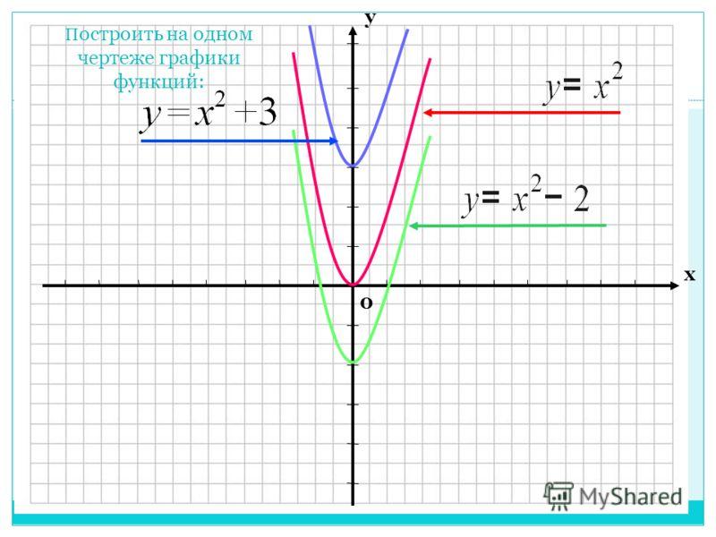 0 х у П остроить на одном чертеже графики функций: