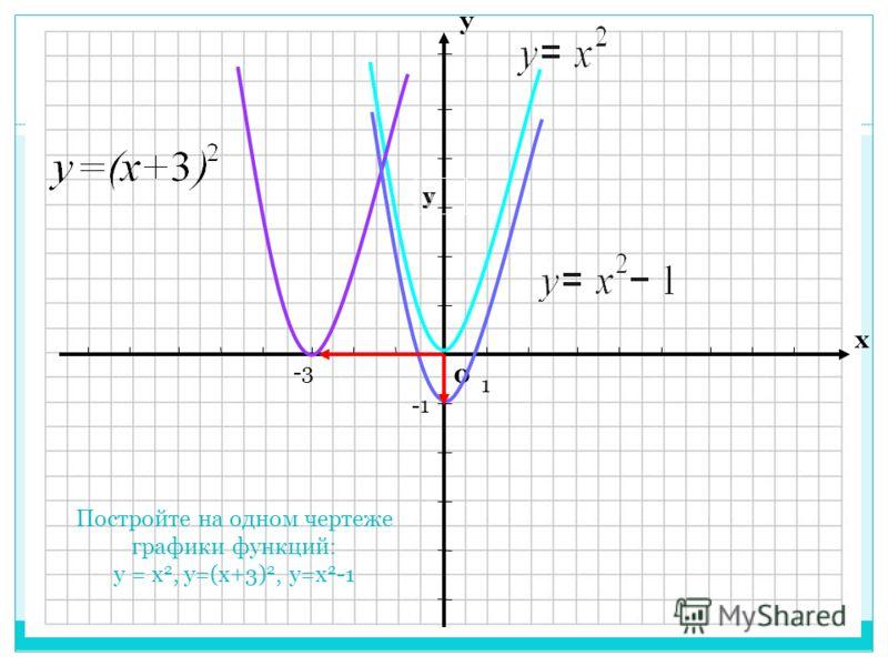 0 х у Постройте на одном чертеже графики функций: y = x 2, y=(x+3) 2, y=x 2 -1 уу 1 -3-3 -1