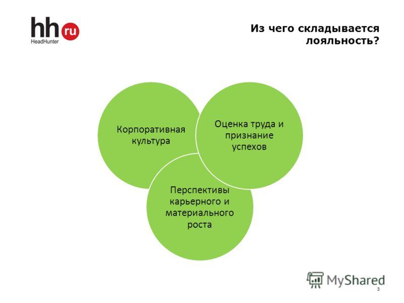 Из чего складывается лояльность? 3 Корпоративная культура Перспективы карьерного и материального роста Оценка труда и признание успехов