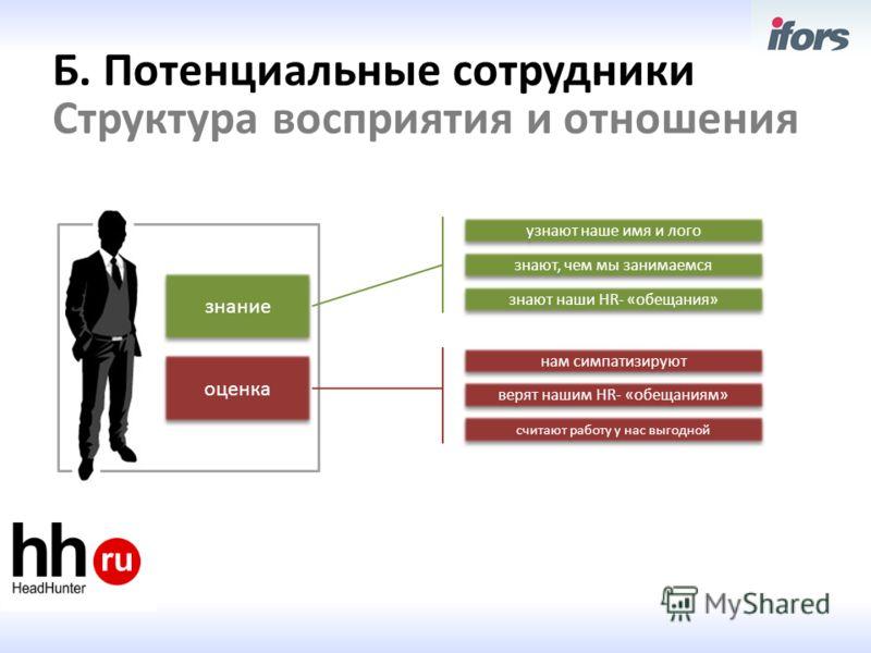 Б. Потенциальные сотрудники Структура восприятия и отношения знание оценка узнают наше имя и лого знают наши HR- «обещания» знают, чем мы занимаемся нам симпатизируют верят нашим HR- «обещаниям» считают работу у нас выгодной