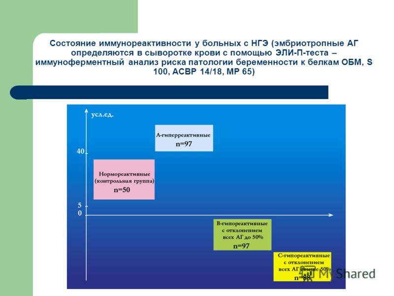 Состояние иммунореактивности у больных с НГЭ (эмбриотропные АГ определяются в сыворотке крови с помощью ЭЛИ-П-теста – иммуноферментный анализ риска патологии беременности к белкам ОБМ, S 100, АСВР 14/18, МР 65)
