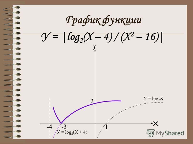 График функции У = |log 2 (X – 4) / (X 2 – 16)| -4-31 2 У = log 2 Х У = log 2 (Х + 4)