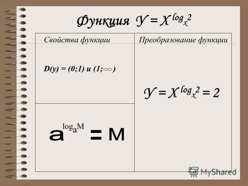 Функция У = Х log x 2 Свойства функции Преобразование функции D(y) = (0;1) u (1; ) log a M У = Х log x 2 = 2