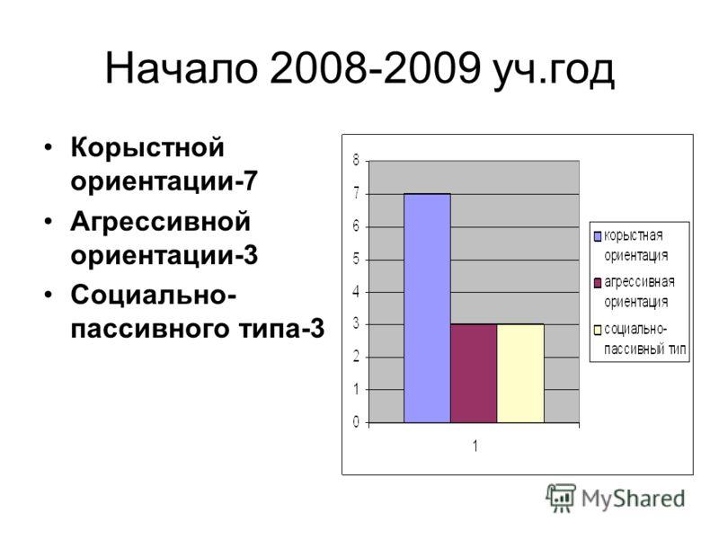 Начало 2008-2009 уч.год Корыстной ориентации-7 Агрессивной ориентации-3 Социально- пассивного типа-3
