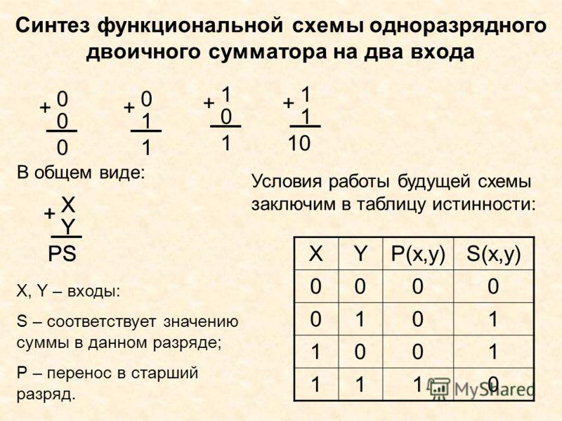 Синтез функциональной схемы одноразрядного двоичного сумматора на два входа 0 0 + 0 0 1 + 1 1 0 + 1 1 1 + 10 X Y + PS В общем виде: Х, Y – входы: S – соответствует значению суммы в данном разряде; Р – перенос в старший разряд. XYP(x,y)S(x,y) 0000 010