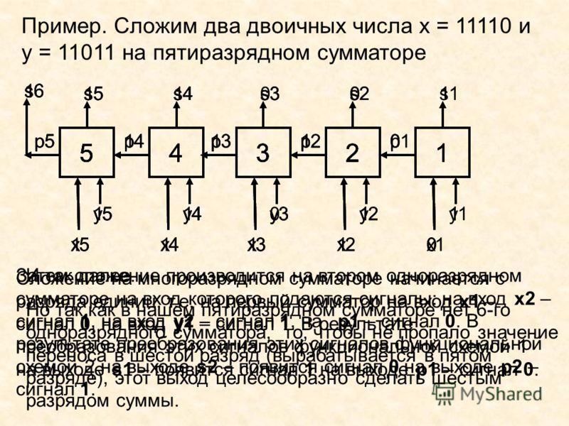 5 x5x5 y5y5 p5p5 s5s5 2 x2x2 y2y2 p2p2 s2s2 3 x3x3 y3y3 p3p3 s3s3 4 x4x4 y4y4 p4p4 s4s4 1 x1x1 y1y1 p1p1 s1s1 s6 Пример. Сложим два двоичных числа х = 11110 и y = 11011 на пятиразрядном сумматоре 5 1 1 1 2 1 1 1 0 3 1 0 1 0 4 1 1 1 1 1 0 1 0 1 1 5 x5