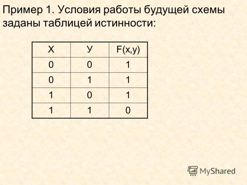 Пример 1. Условия работы будущей схемы заданы таблицей истинности: ХУF(x,y) 001 011 101 110