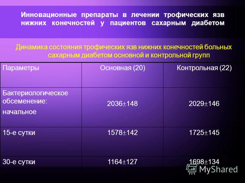 Инновационные препараты в лечении трофических язв нижних конечностей у пациентов сахарным диабетом Динамика состояния трофических язв нижних конечностей больных сахарным диабетом основной и контрольной групп ПараметрыОсновная (20)Контрольная (22) Бак