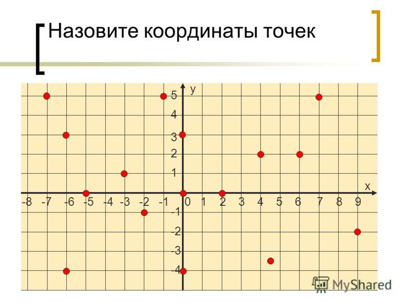 -8 -7 -6 -5 -4 -3 -2 -1 0 1 2 3 4 5 6 7 8 9 5 4 3 2 1 -2 -3 -4 х у Назовите координаты точек
