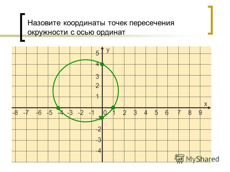 -8 -7 -6 -5 -4 -3 -2 -1 0 1 2 3 4 5 6 7 8 9 5 4 3 2 1 -2 -3 -4 х у Назовите координаты точек пересечения окружности с осью ординат