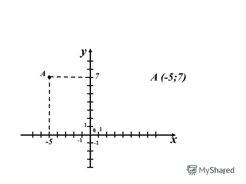 2 1 1 00 x y -5 7 А А (-5;7)