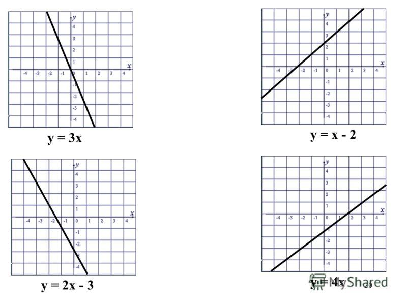20 у = 3х у = х - 2 у = 2х - 3 у = 4х