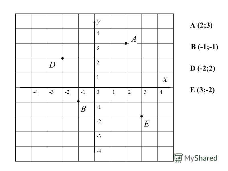 3 x А (2;3) В (-1;-1) D (-2;2) Е (3;-2)
