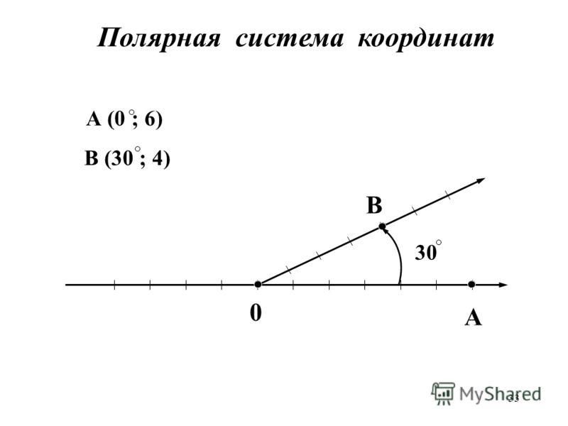 33 A B 0 А (0 ; 6) В (30 ; 4) 30 Полярная система координат