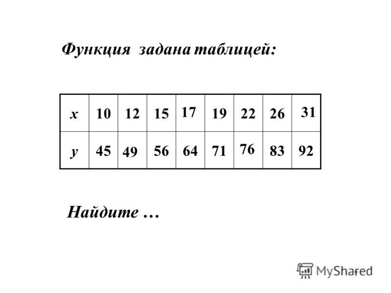 7 х101215192226 у455664718392 49 1731 Функция задана таблицей: Найдите … 76