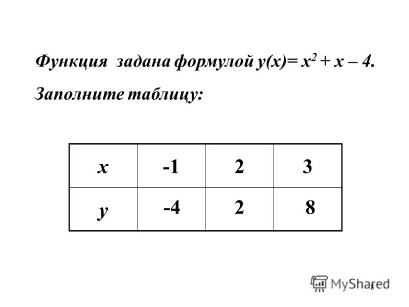 8 Функция задана формулой у(х)= х 2 + х – 4. Заполните таблицу: х23 у -428