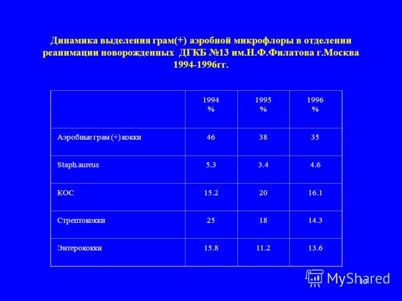 12 Динамика выделения грам(-) аэробной микрофлоры в отделении реанимации новорожденных ДГКБ 13 им.Н.Ф.Филатова г.Москва 1994-1996гг. 1994 % 1995 % 1996 % Аэробная грам (-) флора505548 E.coli4.70.94.3 Klebsiella spp.5.45.34.3 Serratia spp.8.69.07.0 En